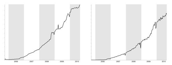 La crescita di Google Reader