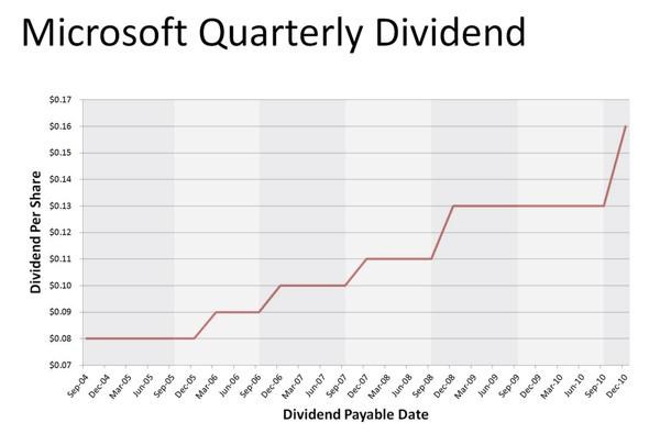 Dividendi Microsoft dal 2004 al 2010