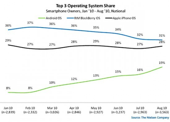 OS mobile negli USA