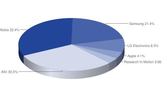 Mercato della telefonia nel Q3 2010