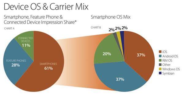 Advertising su device e sistemi operativi mobile