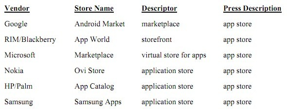 Non chiamateli App Store