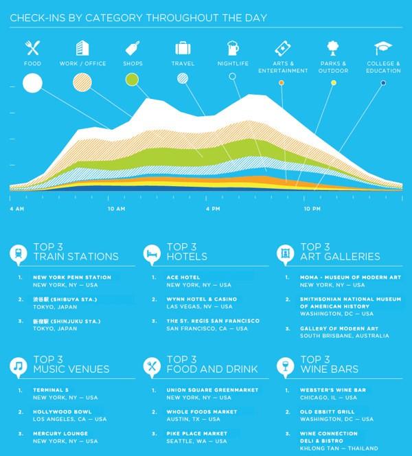 Il 2010 di Foursquare - Infografica 2