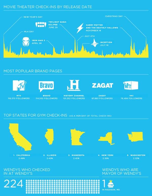 Il 2010 di Foursquare - Infografica 3