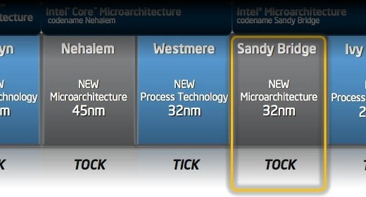Architettura Intel Sandy Bridge