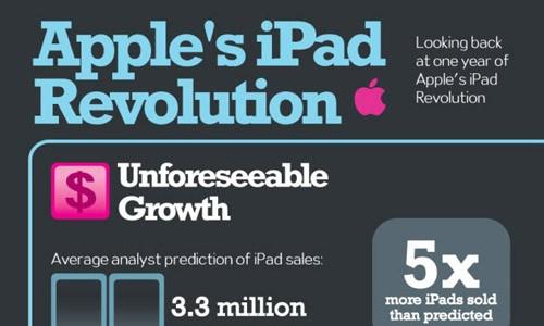 Un anno di iPad