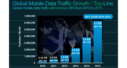 Cisco Traffic Growth