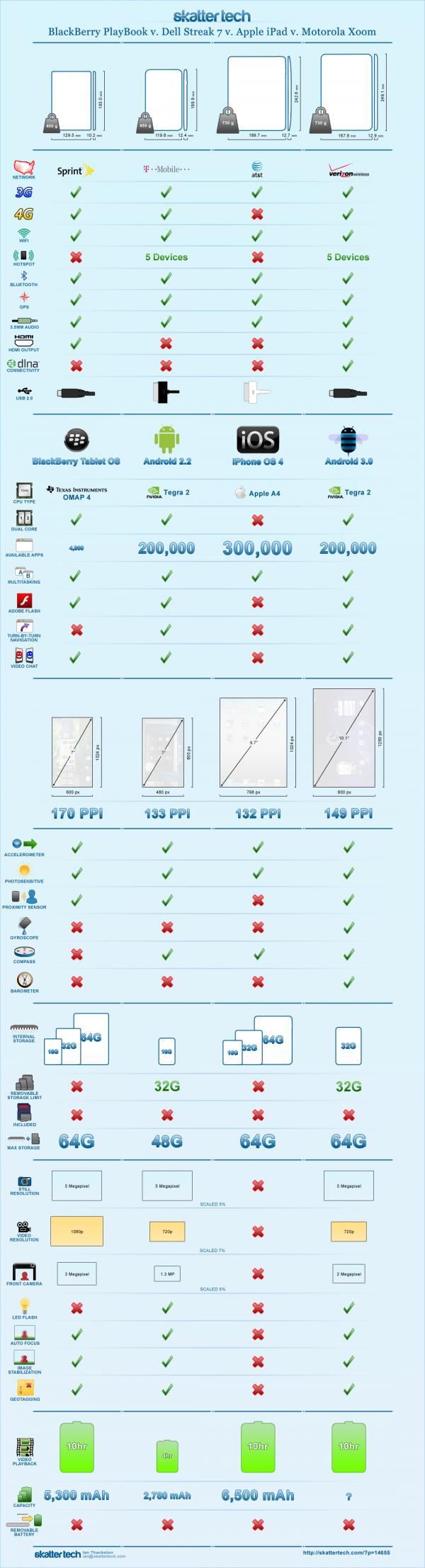 Infografica Playbook vs Streak Vs iPad vs Xoom