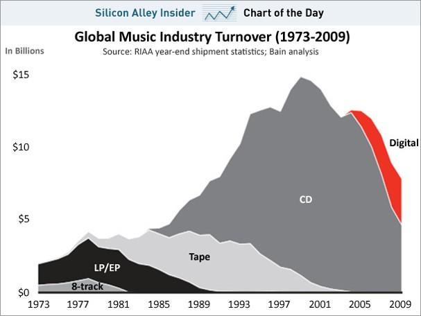 Il mercato musicale dal 1973 a oggi