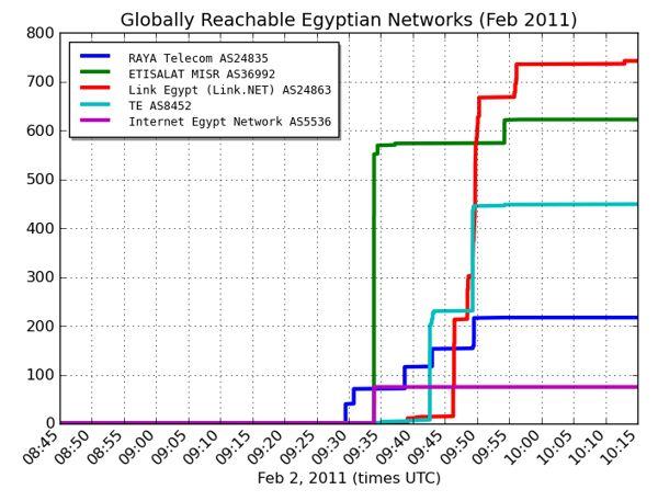 L'Egitto torna online