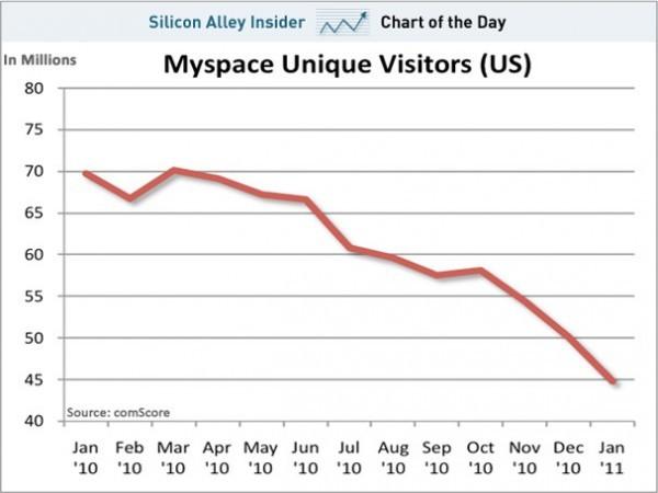 La caduta di MySpace
