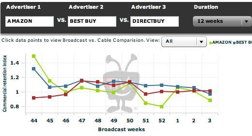Le statistiche di TiVo