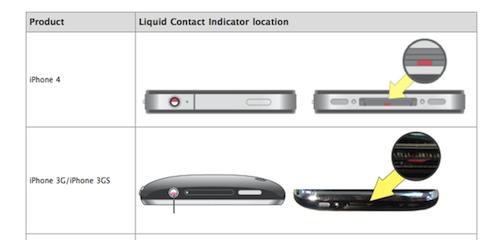 Liquid Contacts Indicators