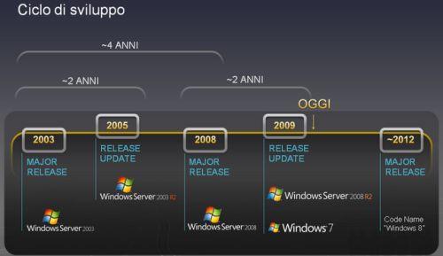 Timeline Windows 8