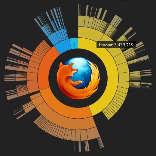 Firefox in Europa