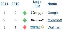 google microsoft marchio aziendale