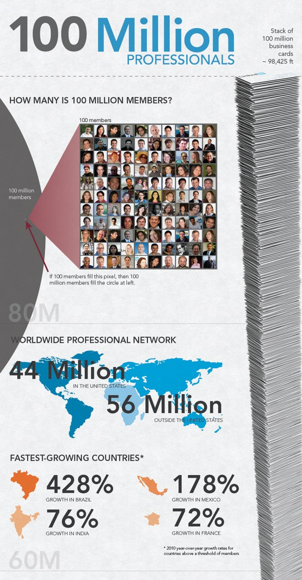 Infografica Linkedin