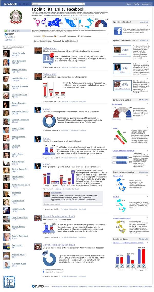 Infografica – Politica italiana e Facebook