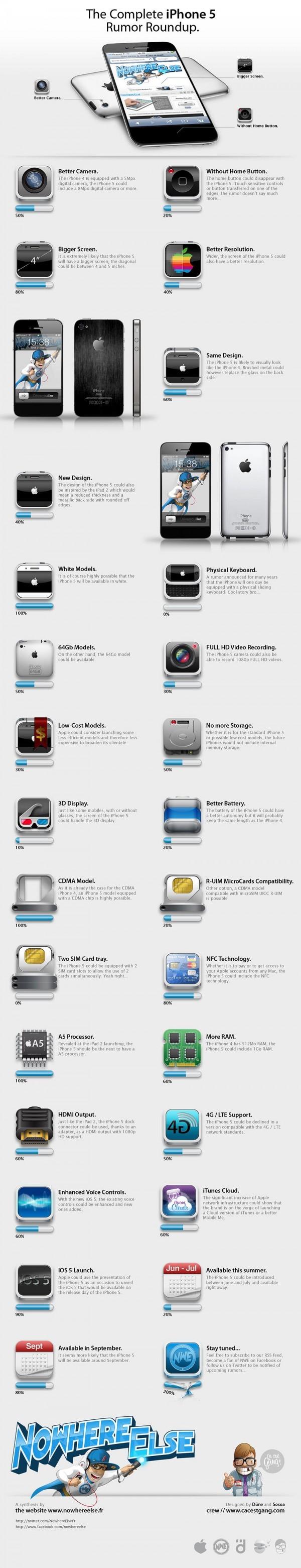 iPhone 5 ipotesi