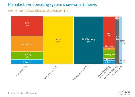 Mercato mobile negli USA