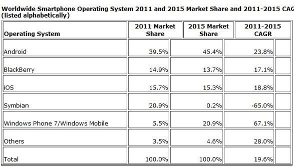Il mercato mobile nel 2015
