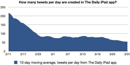 """Le prime settimane del """"The Daily"""""""