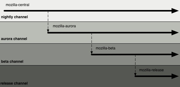 "Mozilla introduce lo step ""Aurora"""