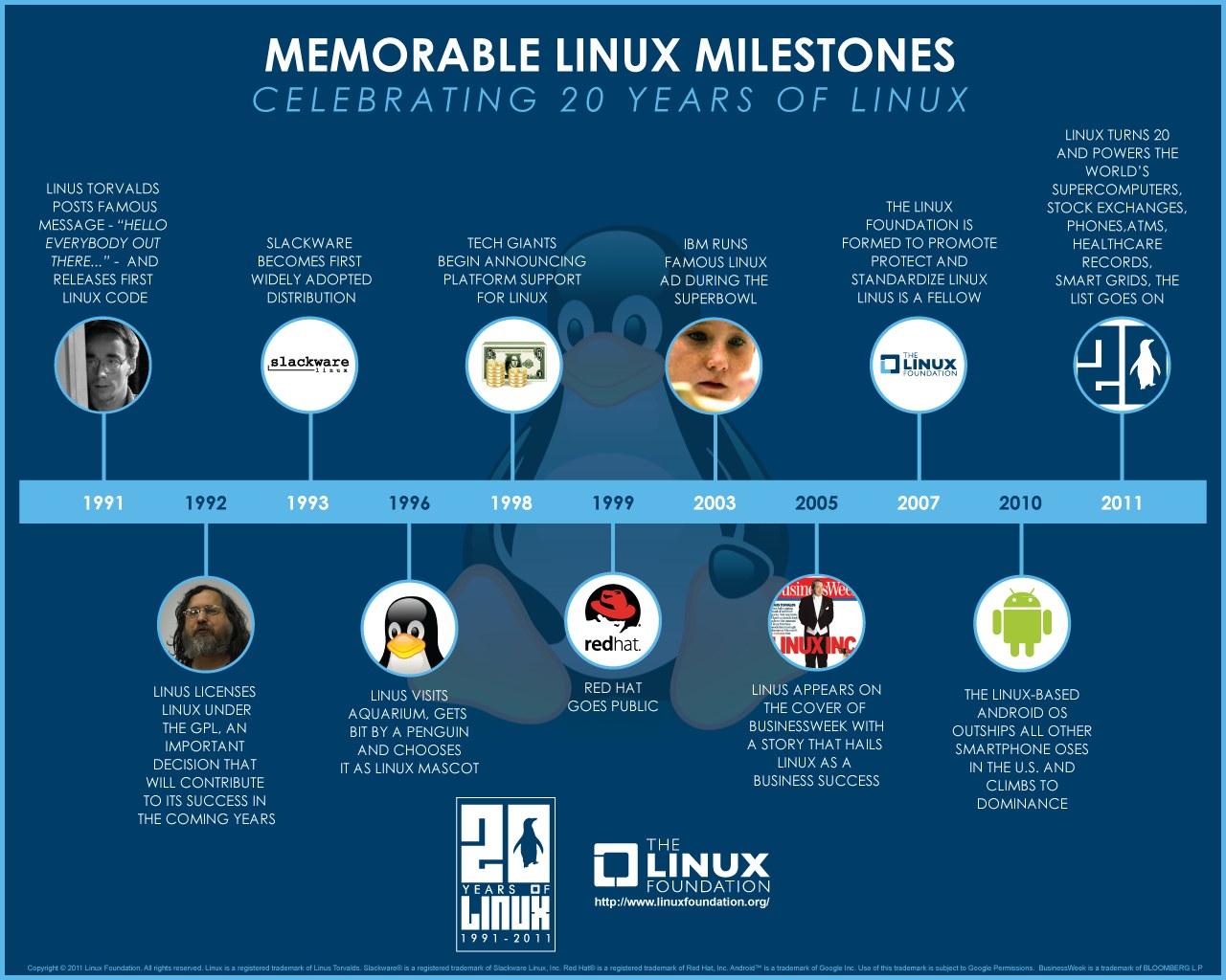 Infografica - La storia di Linux