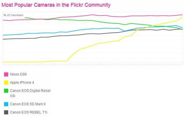 Fotocamere più usate su Flickr