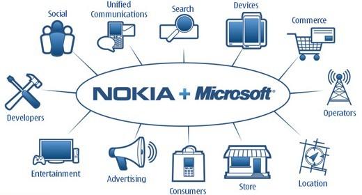 Partnership tra Microsoft e Nokia