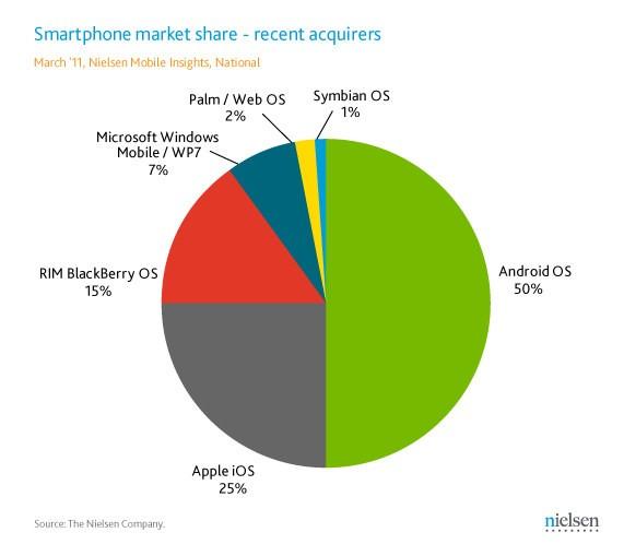 Mercato mobile di inizio 2011 - Statistiche Nielsen