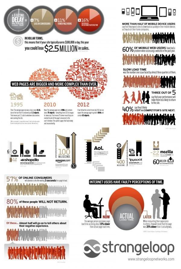 Infografica: l'importanza della velocità su Internet