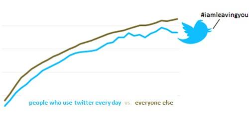Twitter relazioni più brevi