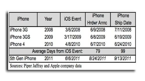 Annunci iPhone e iOS
