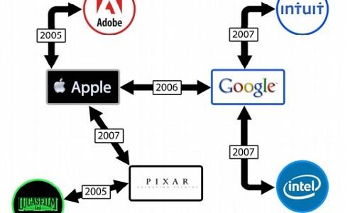 Apple e l'antitrust