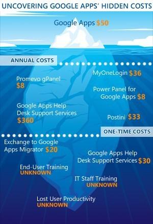 I costi nascosti di Google