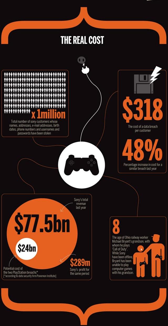 Infografica - I costi del crack al PSN - parte 2