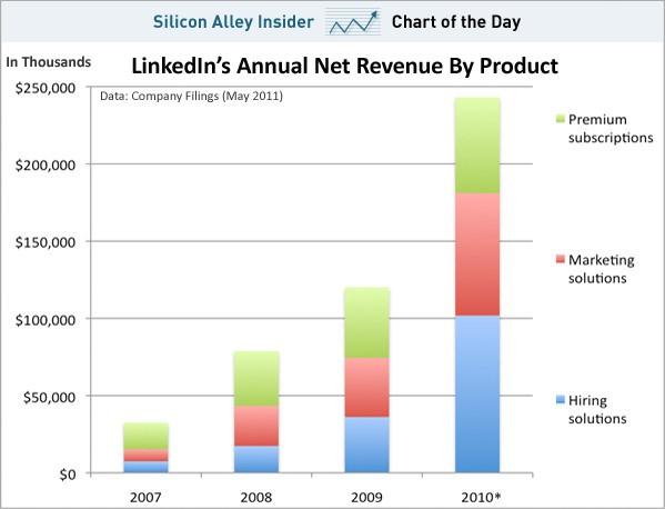 Le fonti di introito di LinkedIn