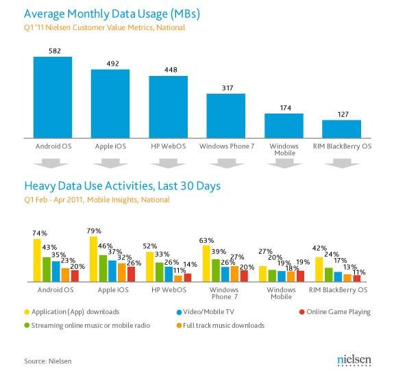 Dati Nielsen - Consumo di traffico