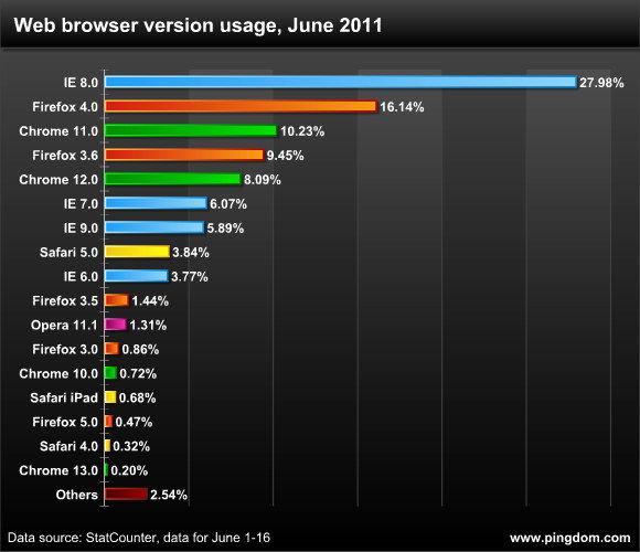 Browser a confronto - giugno 2011