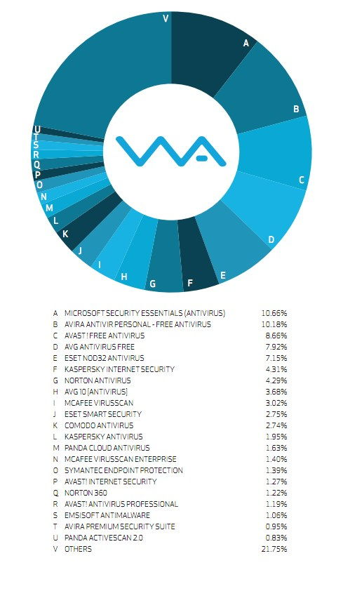 Infografica - Antivirus