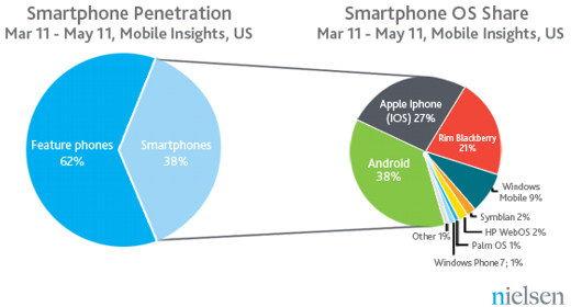 Smartphone negli USA - maggio 2011