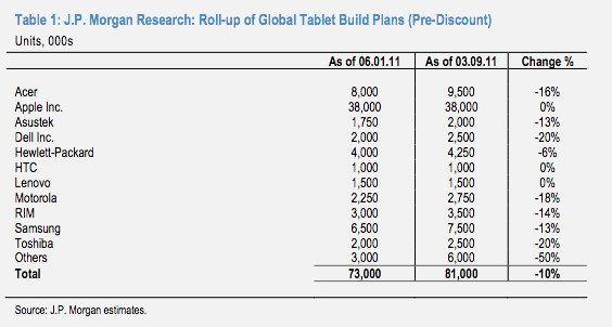 Dati JP Morgan sulle riduzioni di produzioni di tablet