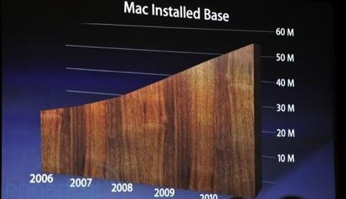 Valore utente Mac/iOS