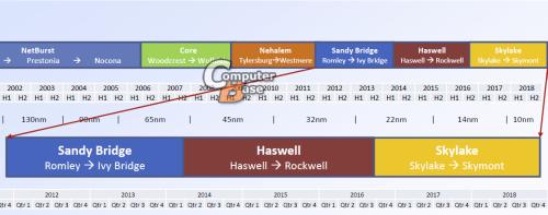 Intel Roadmap server