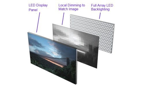 Full Array LED