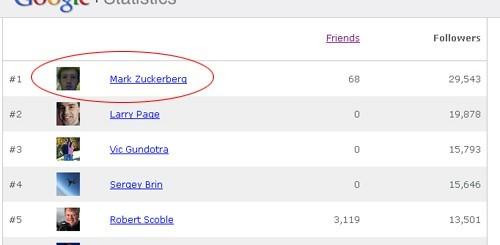 Mark Zuckerberg primo su Google plus