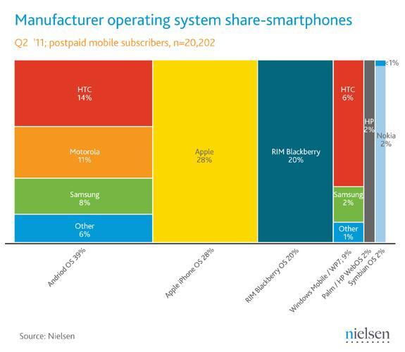 Nielsen Smartphone