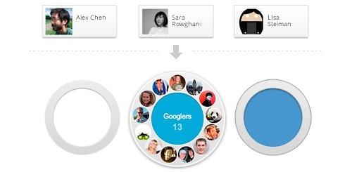 Google cerchie: idea o problema