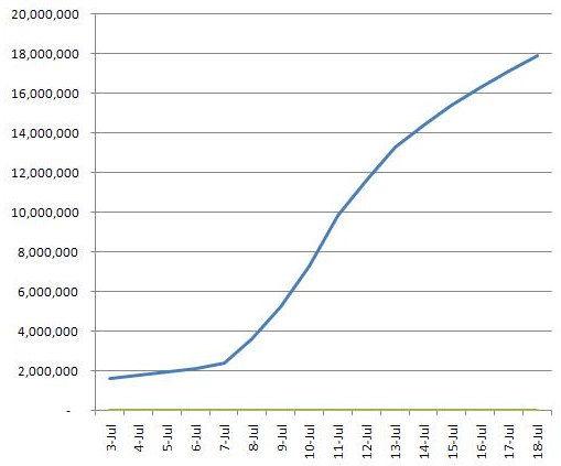 La crescita di Google Plus